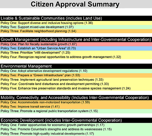 Constituent Survey Comprehensive Plan Summary